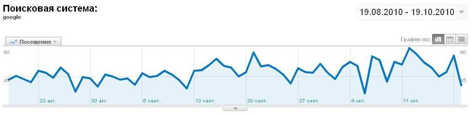 Плагин mySTP – увеличиваем трафик с Google