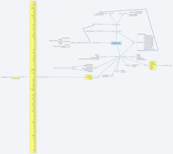 Структура carsguru.net