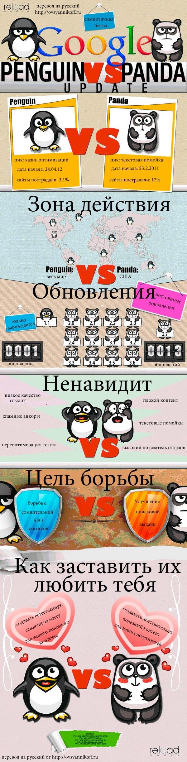 """Инфографика """"Пингвин против панды"""""""
