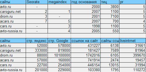 Список авто конкурентов с показателями