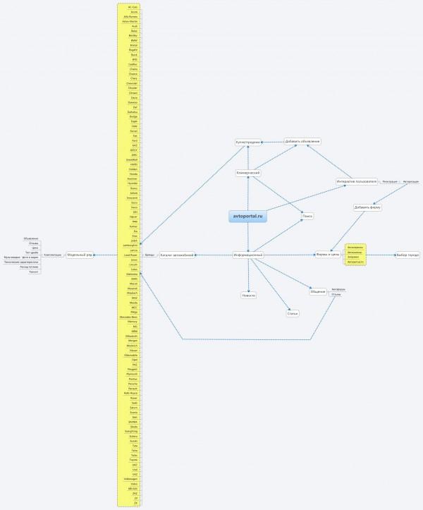 Структура нашего сайта