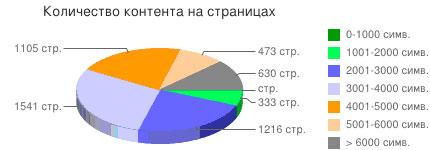 Количество контента