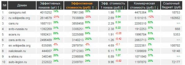 Анализ конкурентов автопортала через megaindex