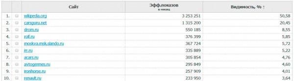 Анализ конкурентов автопортала через seorate