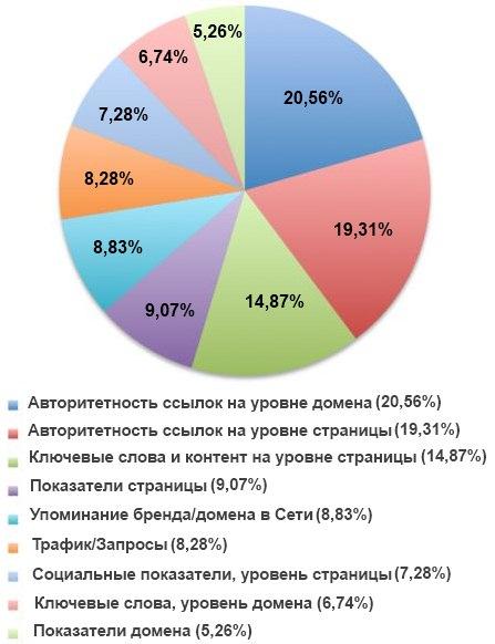 Влияние на позиции 2013 год