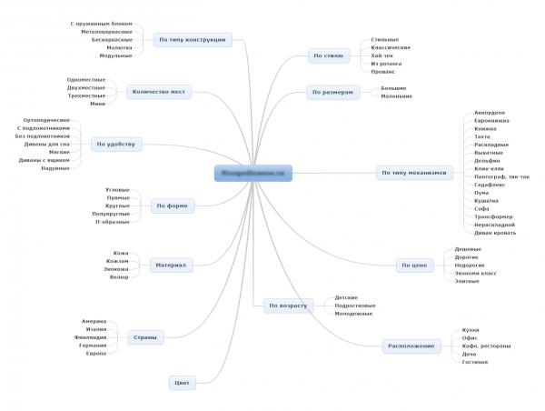 Структура MindMap