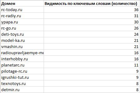 Конкуренты Rush Analytics