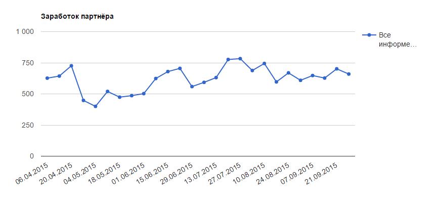 График статистики gnezdo