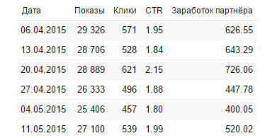 Табличная статистика gnezdo