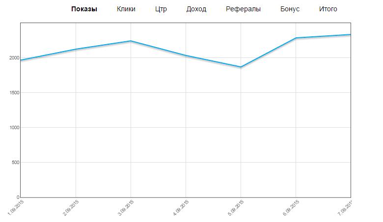 График статистики Ladycash